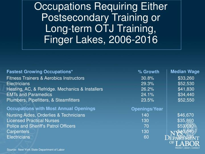 Occupations Requiring Either                 Postsecondary Training or