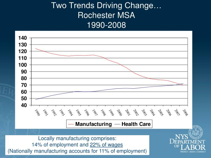 Two Trends Driving Change…
