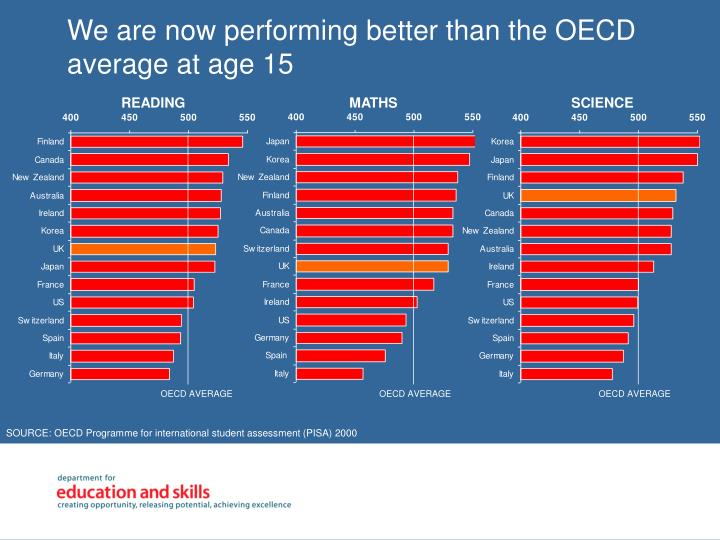 We are now performing better than the OECD average at age 15