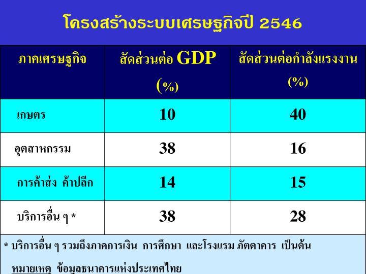 โครงสร้างระบบเศรษฐกิจปี 2546