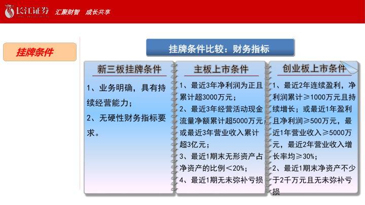 挂牌条件比较:财务指标