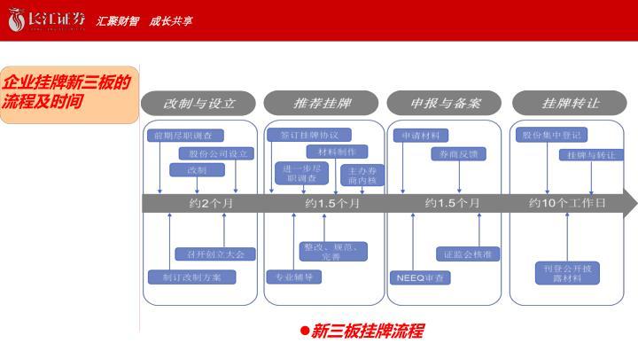 企业挂牌新三板的流程及时间