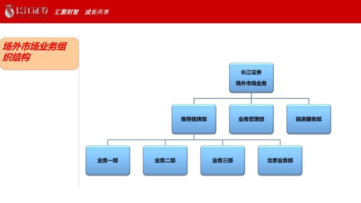 场外市场业务组织结构