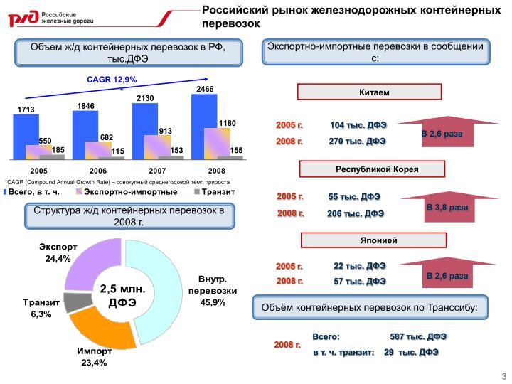 Российский рынок железнодорожных контейнерных перевозок