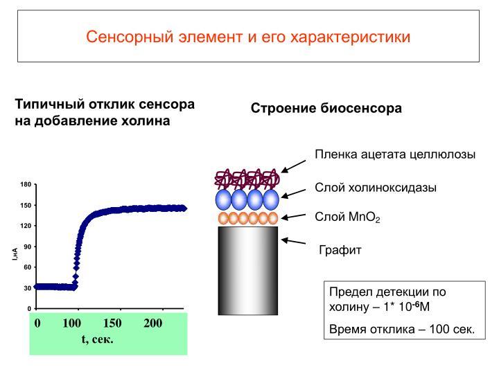 Пленка ацетата целлюлозы
