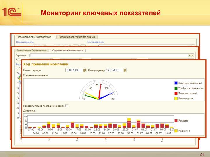 Мониторинг ключевых показателей