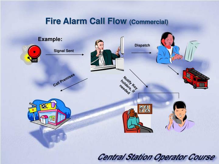 Fire Alarm Call Flow