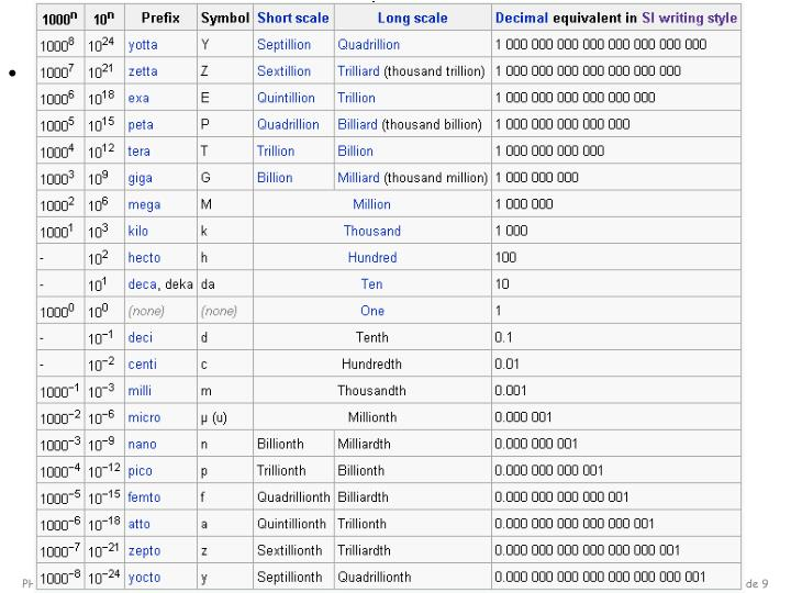 Prefixes for SI Units