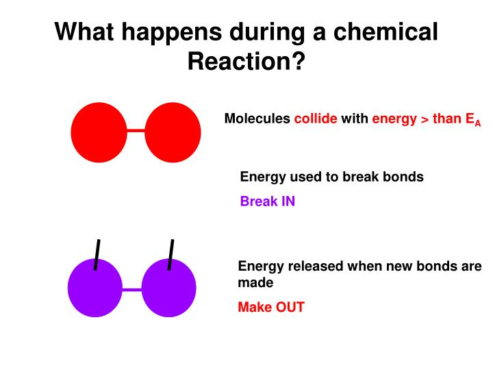 What happens during a chemical reaction