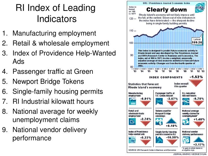 RI Index of Leading