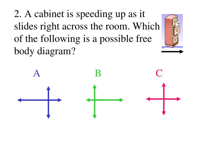 2. A cabinet is speeding up as it slides right across the room. Which of the following is a possible free body diagram?