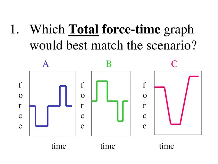 Which total force time graph would best match the scenario