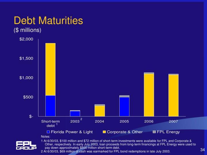 Debt Maturities