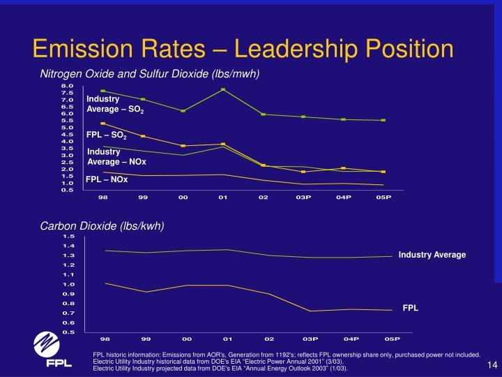Emission Rates – Leadership Position