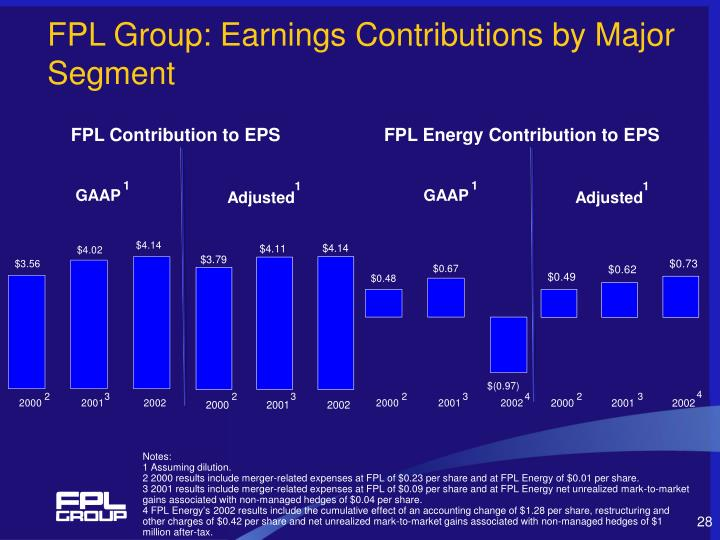 FPL Group: Earnings Contributions by Major Segment