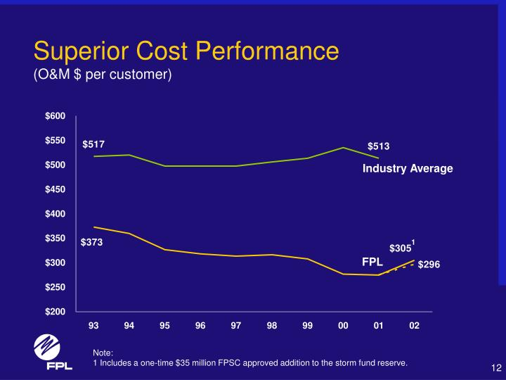 Superior Cost Performance