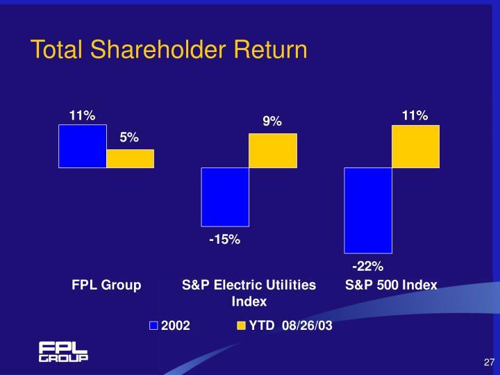 Total Shareholder Return