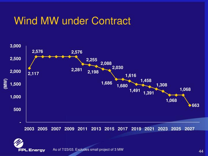 Wind MW under Contract
