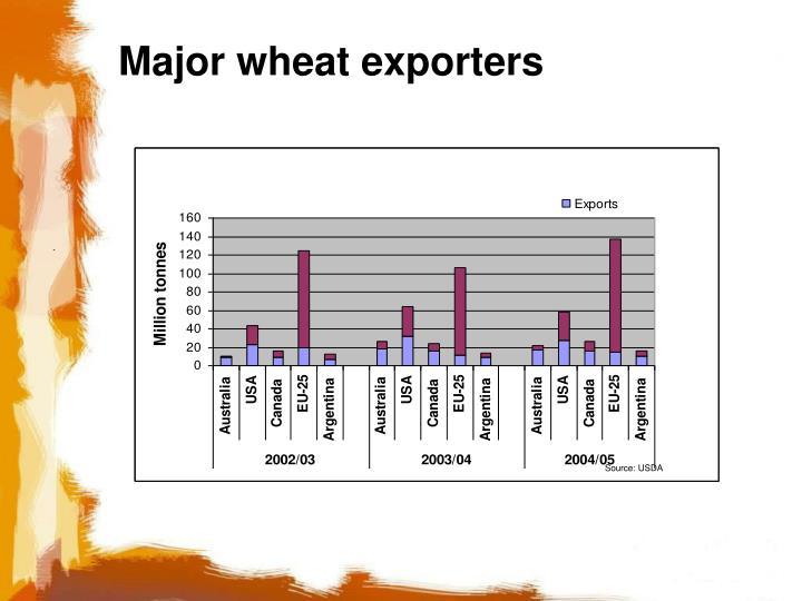 Major wheat exporters