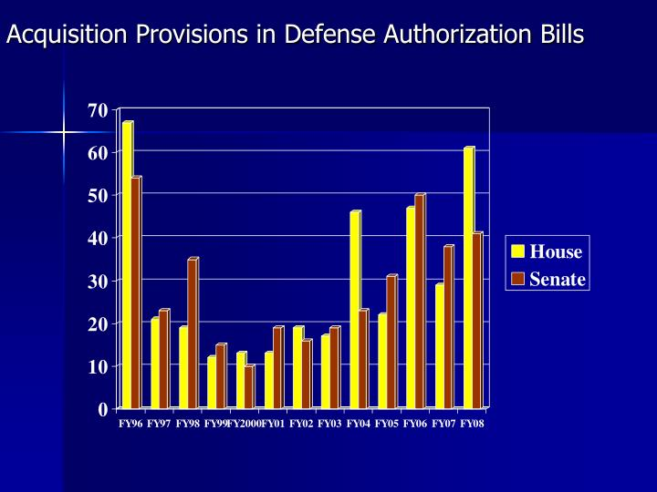 Acquisition Provisions in Defense Authorization Bills