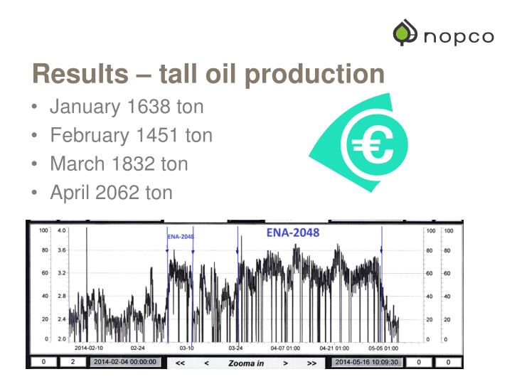 Results – tall oil production