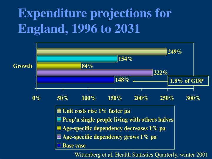 Expenditure projections for England, 1996 to 2031