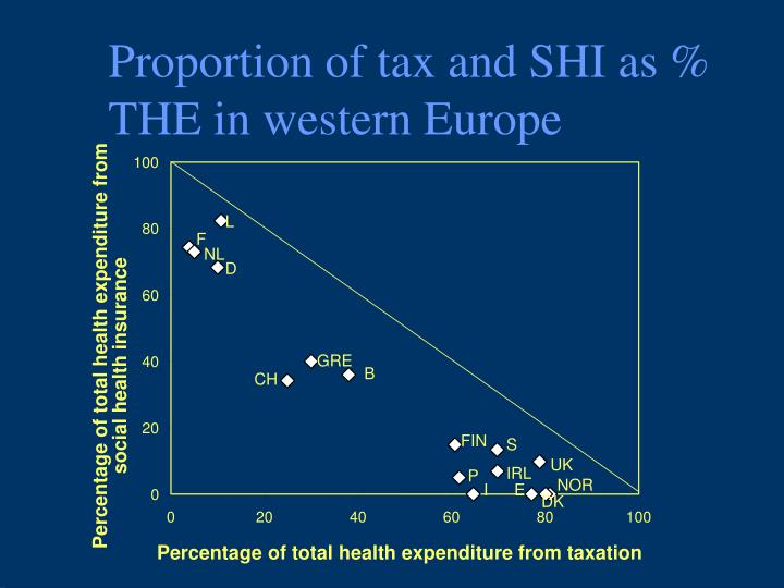 Proportion of tax and shi as the in western europe