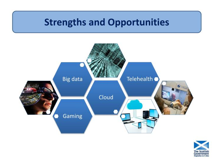 Strengths and Opportunities
