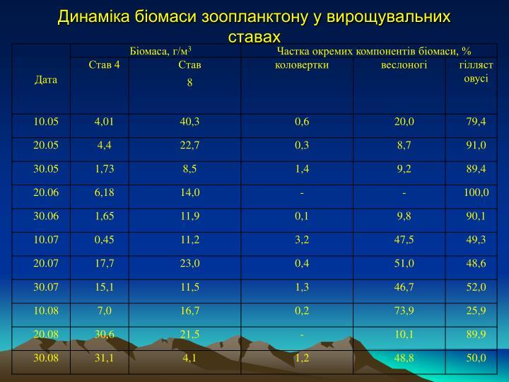 Динаміка біомаси зоопланктону у вирощувальних ставах