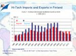 hi tech imports and exports in finland