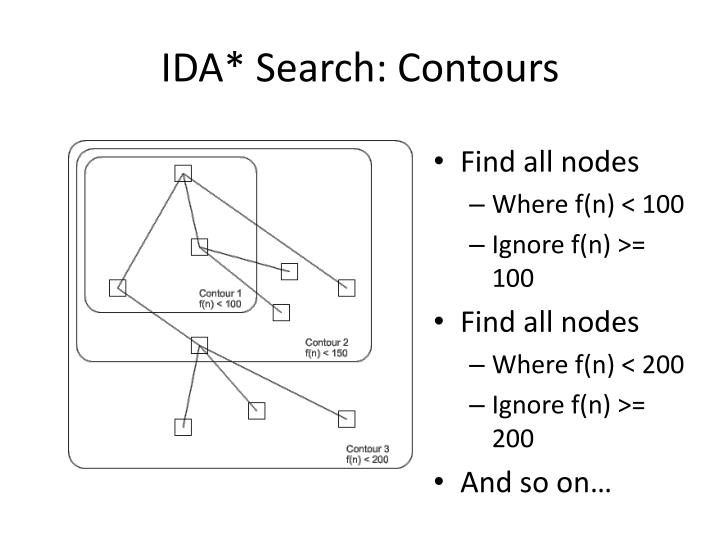 IDA* Search: Contours