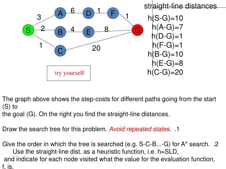 straight-line distances