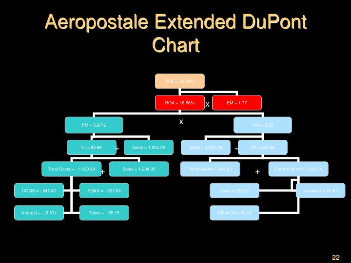 Aeropostale Extended DuPont Chart