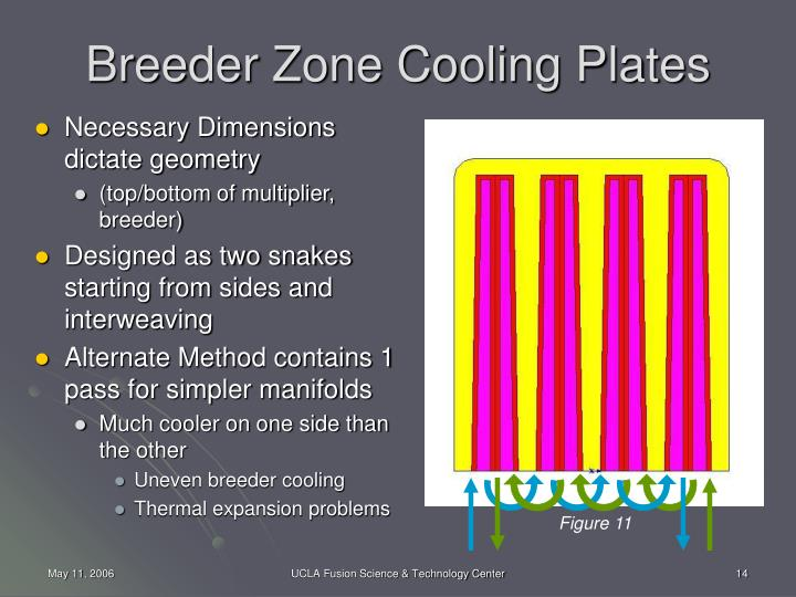 Breeder Zone Cooling Plates