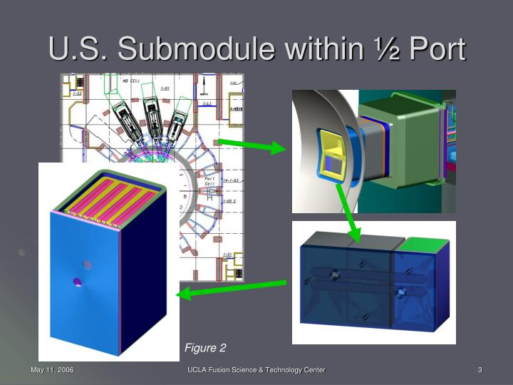 U s submodule within port