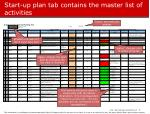 start up plan tab contains the master list of activities