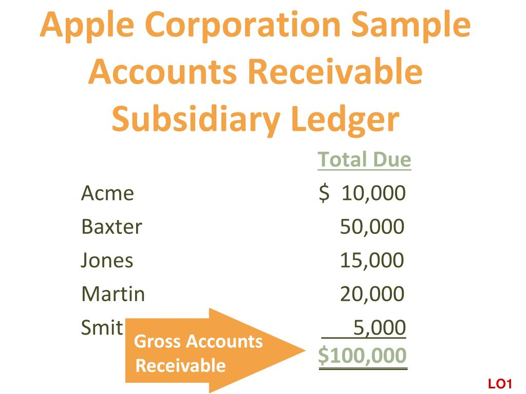 Charged Off As Bad Debt >> PPT - Apple Corporation Sample Accounts Receivable Subsidiary Ledger PowerPoint Presentation ...