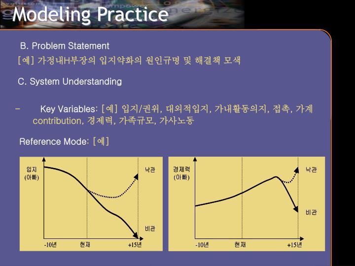 Modeling Practice