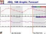 abq nm graphic forecast