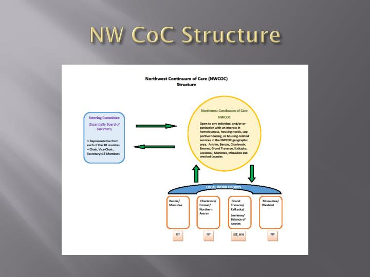 Nw coc structure