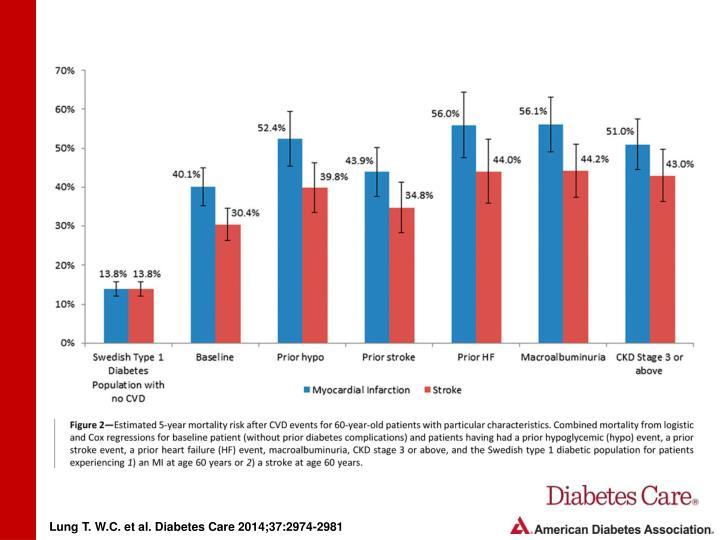 Lung T. W.C. et al. Diabetes Care 2014;37:2974-2981