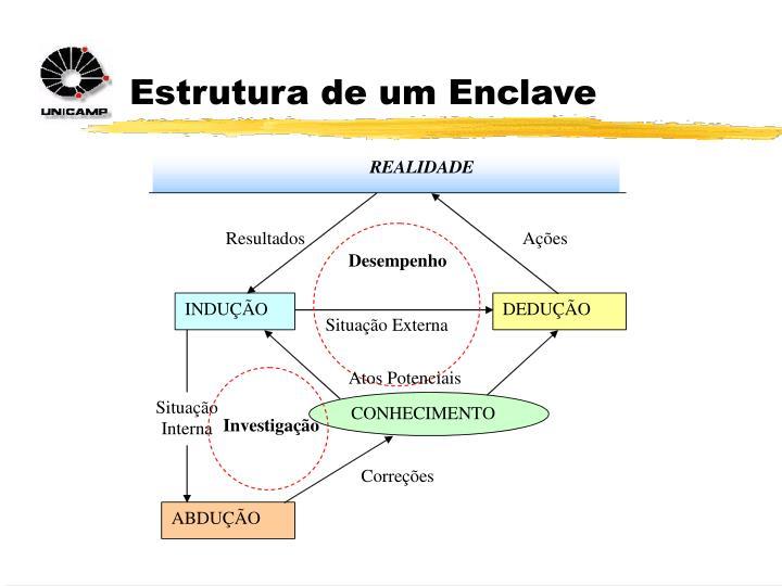 Estrutura de um Enclave