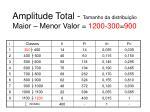 amplitude total tamanho da distribui o maior menor valor 1200 300 900