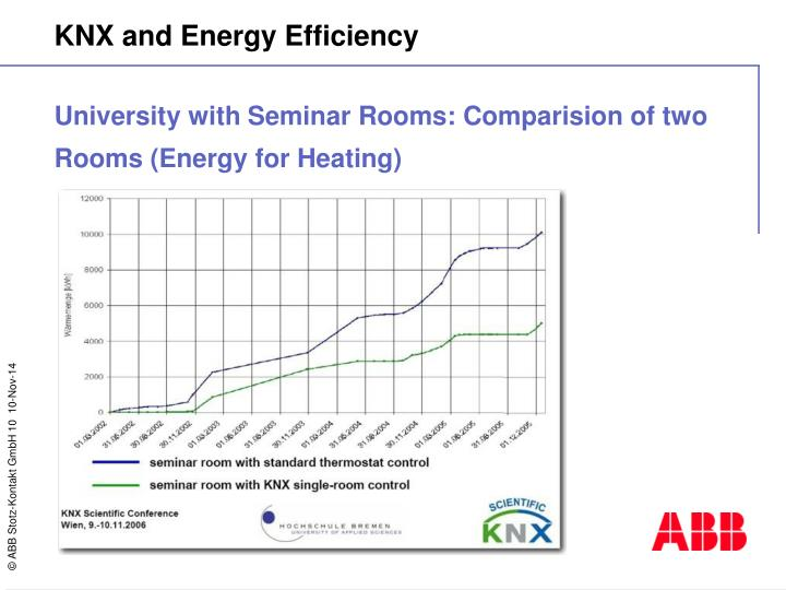 University with Seminar Rooms: Comparision of two