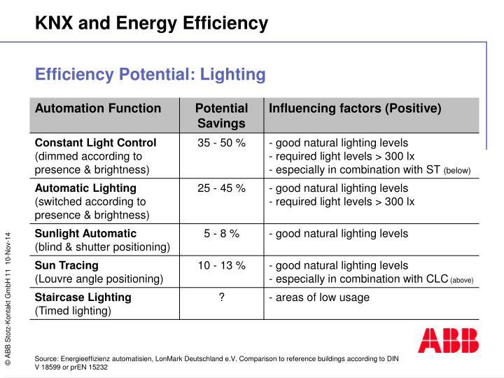 Efficiency Potential: Lighting
