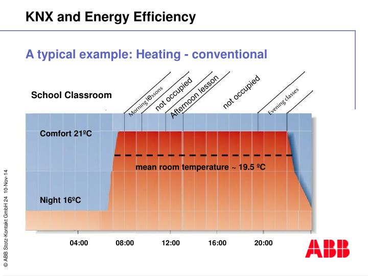 A typical example: Heating - conventional