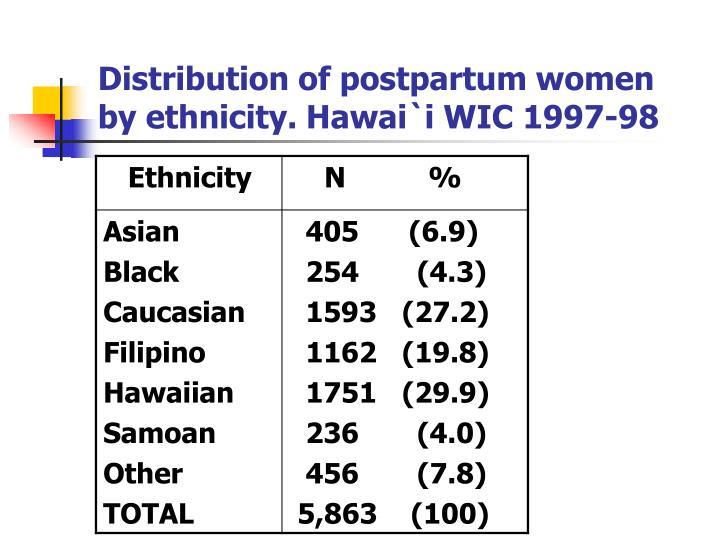 Distribution of postpartum women by ethnicity. Hawai`i WIC 1997-98