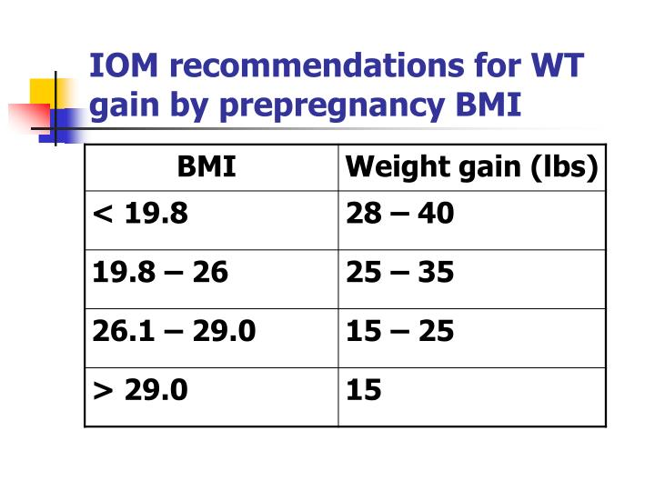 IOM recommendations for WT gain by prepregnancy BMI