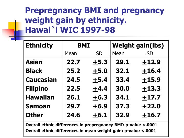 Prepregnancy BMI and pregnancy weight gain by ethnicity.