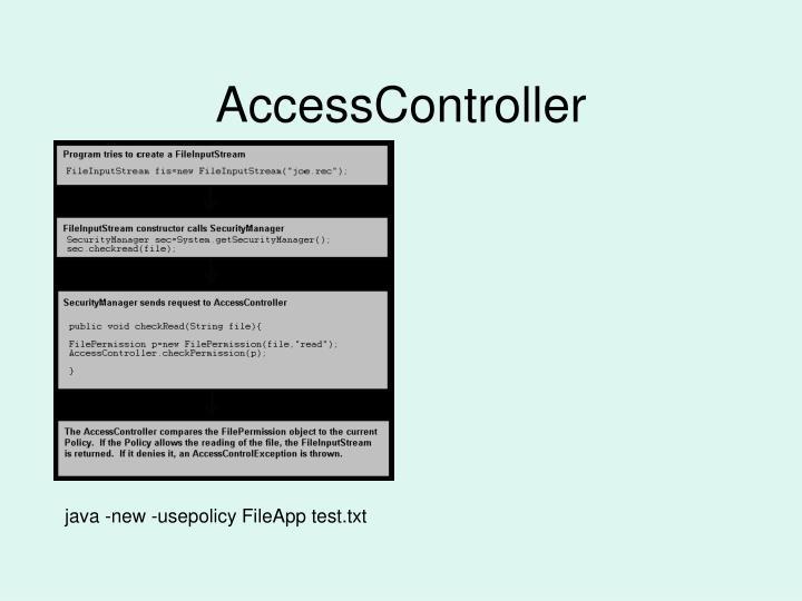 AccessController